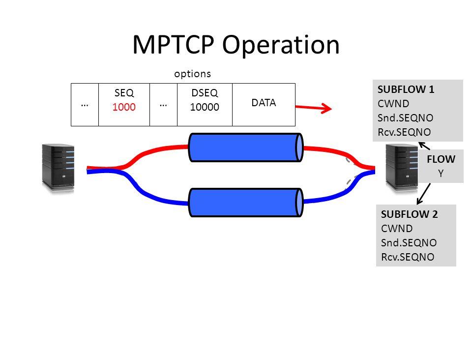 MPTCP Operation DATA SEQ 1000 DSEQ 10000 options …… SUBFLOW 2 CWND Snd.SEQNO Rcv.SEQNO SUBFLOW 1 CWND Snd.SEQNO Rcv.SEQNO FLOW Y