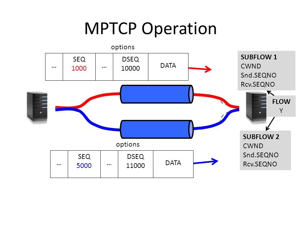 MPTCP Operation DATA SEQ 1000 DSEQ 10000 options ……DATA SEQ 5000 DSEQ 11000 options …… SUBFLOW 2 CWND Snd.SEQNO Rcv.SEQNO SUBFLOW 1 CWND Snd.SEQNO Rcv.SEQNO FLOW Y
