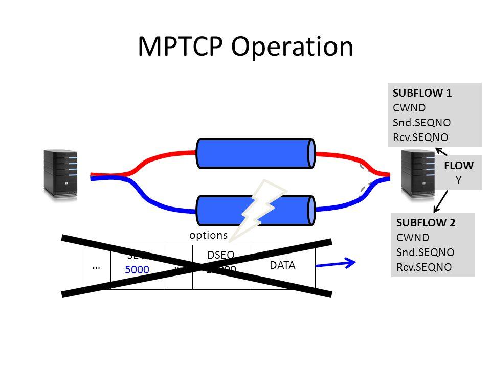 MPTCP Operation DATA SEQ 5000 DSEQ 11000 options …… SUBFLOW 2 CWND Snd.SEQNO Rcv.SEQNO SUBFLOW 1 CWND Snd.SEQNO Rcv.SEQNO FLOW Y
