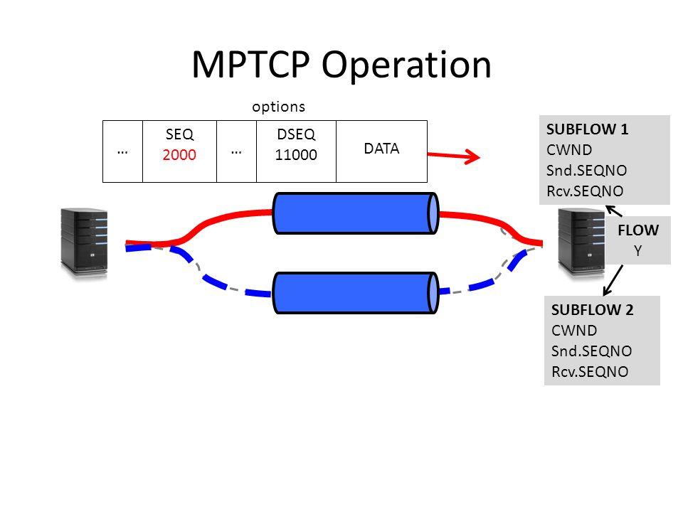 MPTCP Operation DATA SEQ 2000 DSEQ 11000 options …… SUBFLOW 2 CWND Snd.SEQNO Rcv.SEQNO SUBFLOW 1 CWND Snd.SEQNO Rcv.SEQNO FLOW Y