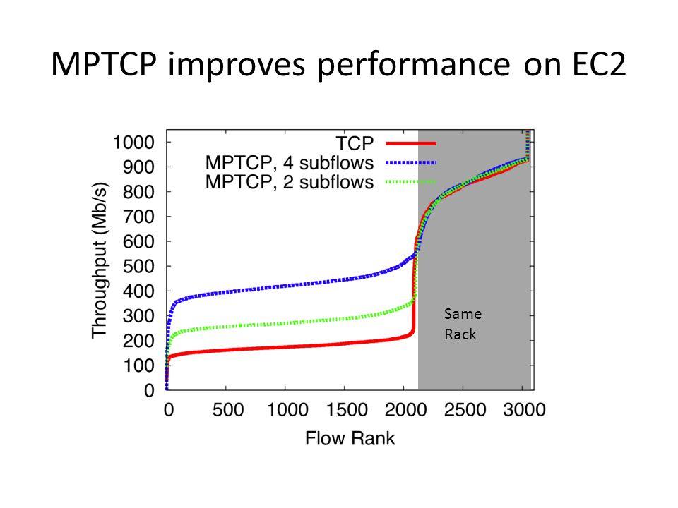 MPTCP improves performance on EC2 Same Rack