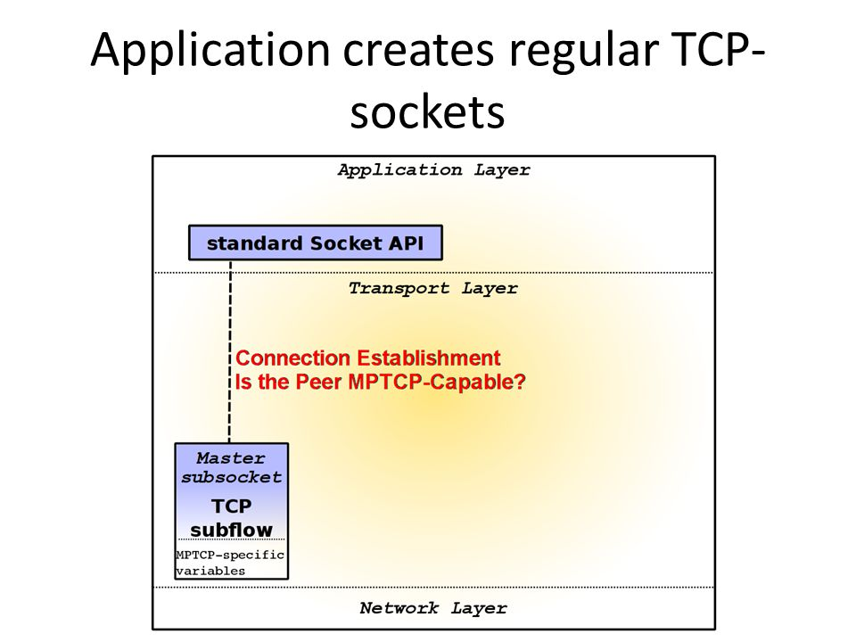 Application creates regular TCP- sockets