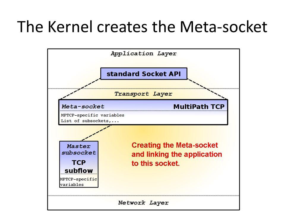 The Kernel creates the Meta-socket