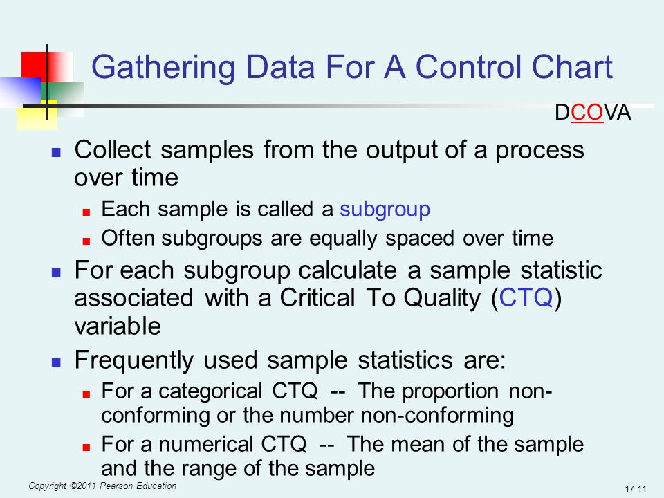 Copyright ©2011 Pearson Education 17-11 Gathering Data For A Control Chart Collect samples from the output of a process over time Each sample is called a subgroup Often subgroups are equally spaced over time For each subgroup calculate a sample statistic associated with a Critical To Quality (CTQ) variable Frequently used sample statistics are: For a categorical CTQ -- The proportion non- conforming or the number non-conforming For a numerical CTQ -- The mean of the sample and the range of the sample DCOVA