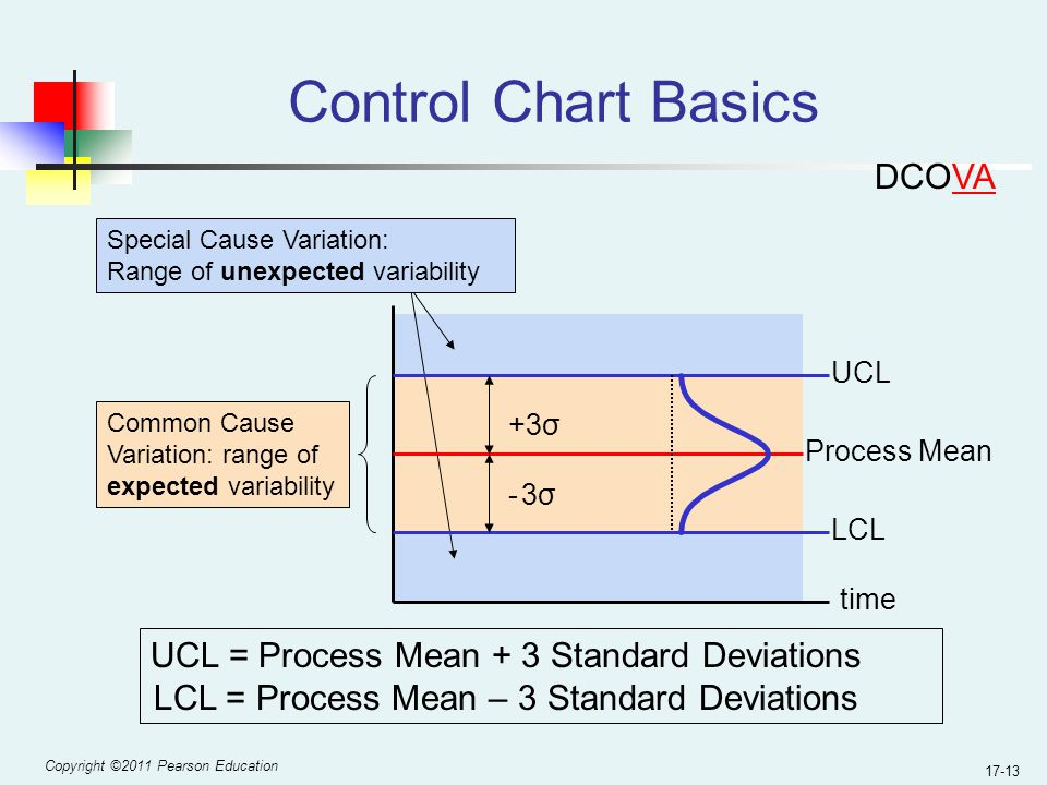 Copyright ©2011 Pearson Education 17-13 Process Mean Control Chart Basics UCL = Process Mean + 3 Standard Deviations LCL = Process Mean – 3 Standard Deviations UCL LCL +3σ - 3σ- 3σ Common Cause Variation: range of expected variability Special Cause Variation: Range of unexpected variability time DCOVA