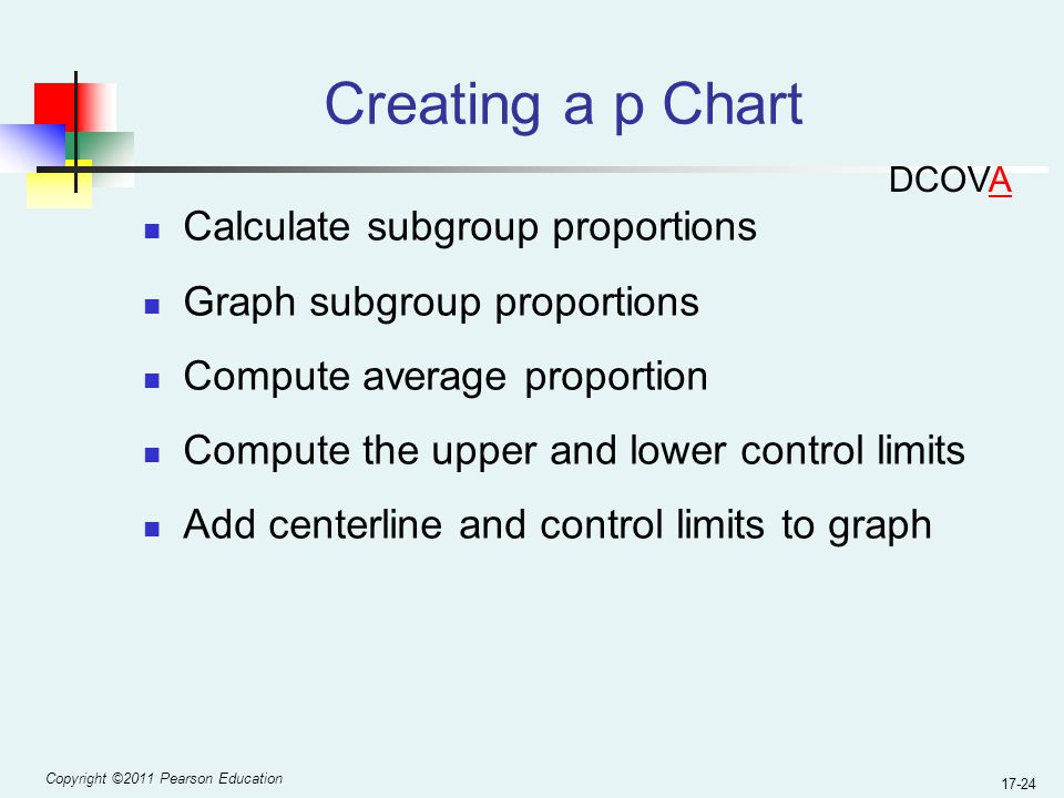 Copyright ©2011 Pearson Education 17-24 Creating a p Chart Calculate subgroup proportions Graph subgroup proportions Compute average proportion Compute the upper and lower control limits Add centerline and control limits to graph DCOVA