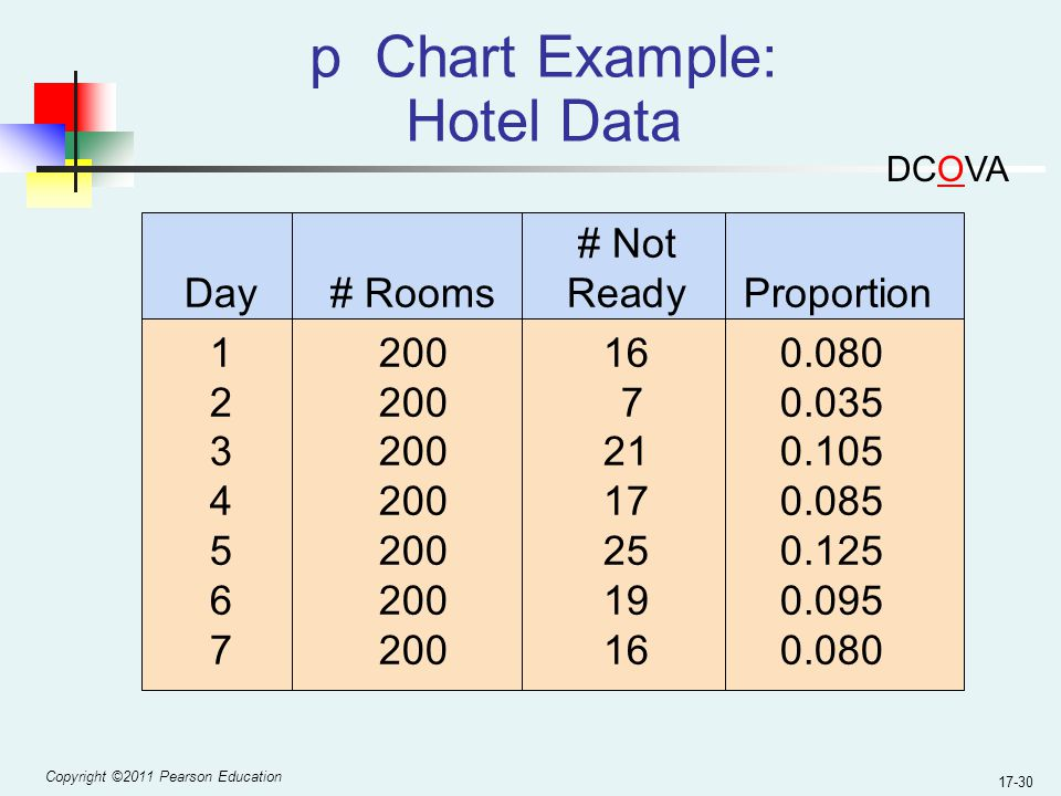 Copyright ©2011 Pearson Education 17-30 p Chart Example: Hotel Data # Not Day# RoomsReady Proportion 1200160.080 2200 70.035 3200210.105 4200170.085 5200250.125 6200190.095 7200160.080 DCOVA