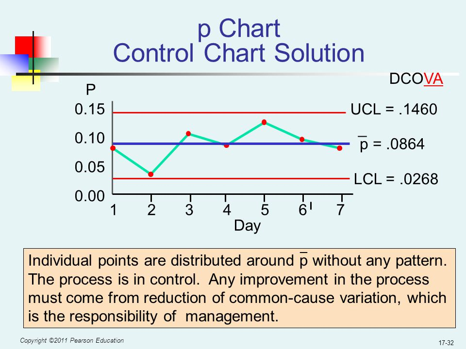 Copyright ©2011 Pearson Education 17-32 p =.0864 p Chart Control Chart Solution UCL =.1460 LCL =.0268 0.00 0.05 0.10 0.15 1234567 P Day Individual points are distributed around p without any pattern.