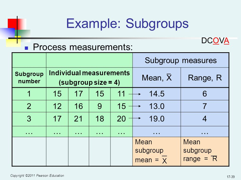 Copyright ©2011 Pearson Education 17-39 Example: Subgroups Process measurements: Subgroup measures Subgroup number Individual measurements (subgroup size = 4) Mean, X Range, R 123…123… 15 12 17 … 17 16 21 … 15 9 18 … 11 15 20 … 14.5 13.0 19.0 … 674…674… Mean subgroup mean = Mean subgroup range = R DCOVA