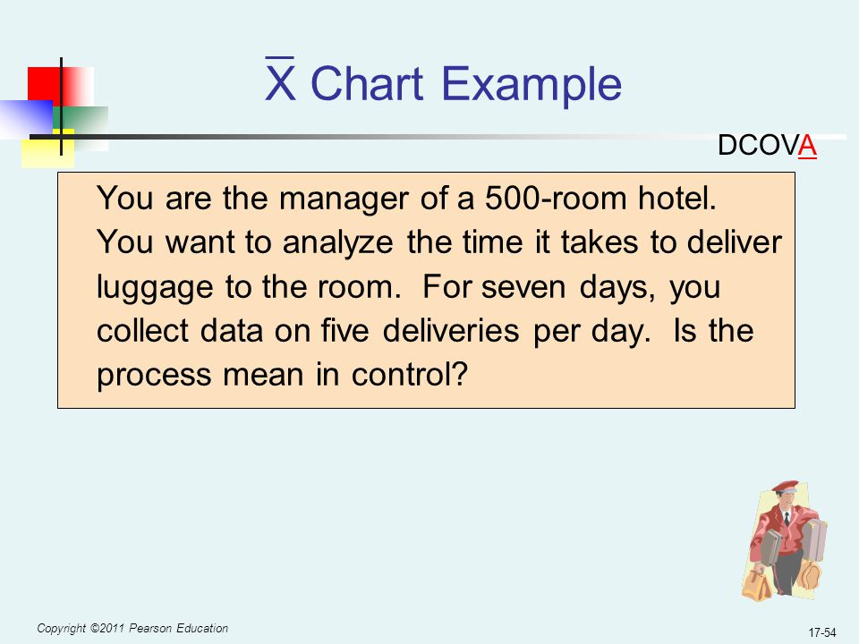 Copyright ©2011 Pearson Education 17-54 X Chart Example You are the manager of a 500-room hotel.