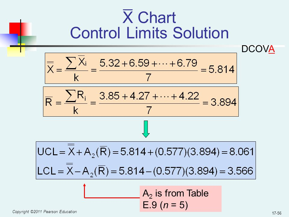 Copyright ©2011 Pearson Education 17-56 X Chart Control Limits Solution A 2 is from Table E.9 (n = 5) DCOVA