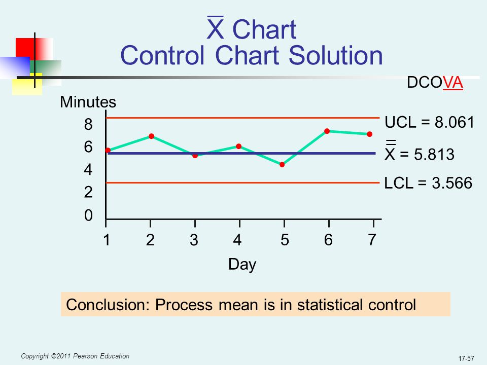 Copyright ©2011 Pearson Education 17-57 X Chart Control Chart Solution UCL = 8.061 LCL = 3.566 0 2 4 6 8 1234 567 Minutes Day X = 5.813 _ _ Conclusion: Process mean is in statistical control DCOVA