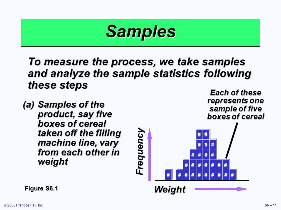 © 2006 Prentice Hall, Inc.S6 – 11 Samples To measure the process, we take samples and analyze the sample statistics following these steps (a)Samples of the product, say five boxes of cereal taken off the filling machine line, vary from each other in weight Frequency Weight # ## # ## ## # ### #### ######### # Each of these represents one sample of five boxes of cereal Figure S6.1