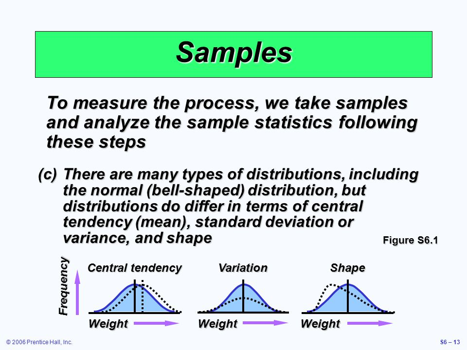 © 2006 Prentice Hall, Inc.S6 – 13 Samples To measure the process, we take samples and analyze the sample statistics following these steps (c)There are many types of distributions, including the normal (bell-shaped) distribution, but distributions do differ in terms of central tendency (mean), standard deviation or variance, and shape Weight Central tendency Weight Variation Weight Shape Frequency Figure S6.1