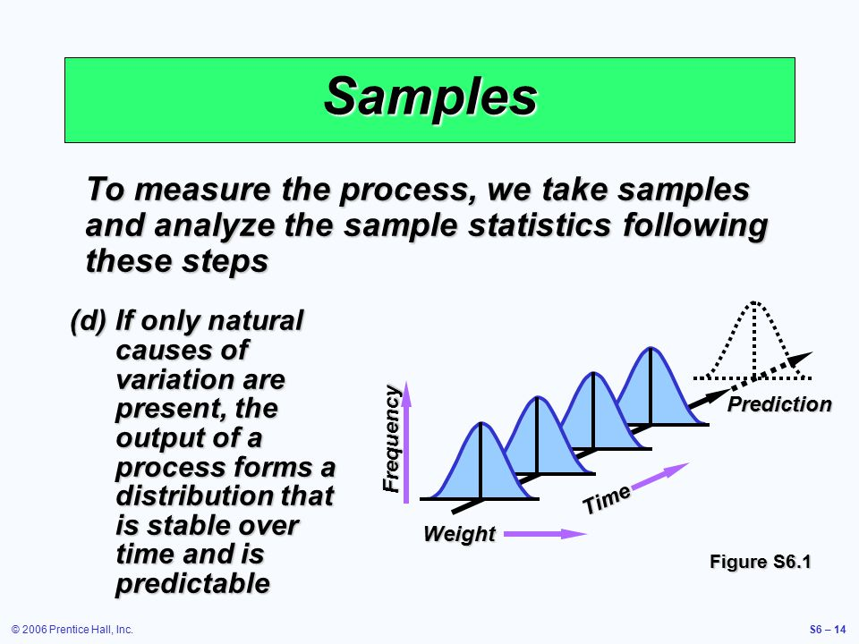 © 2006 Prentice Hall, Inc.S6 – 14 Samples To measure the process, we take samples and analyze the sample statistics following these steps (d)If only natural causes of variation are present, the output of a process forms a distribution that is stable over time and is predictable Weight Time Frequency Prediction Figure S6.1