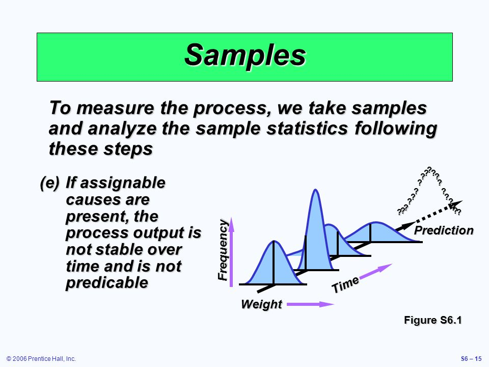 © 2006 Prentice Hall, Inc.S6 – 15 Samples To measure the process, we take samples and analyze the sample statistics following these steps (e)If assignable causes are present, the process output is not stable over time and is not predicable Weight Time Frequency Prediction .