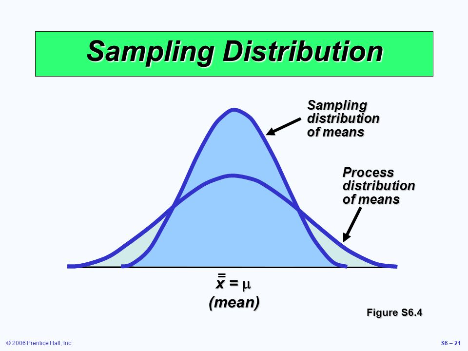 © 2006 Prentice Hall, Inc.S6 – 21 Sampling Distribution x =  (mean) Sampling distribution of means Process distribution of means Figure S6.4