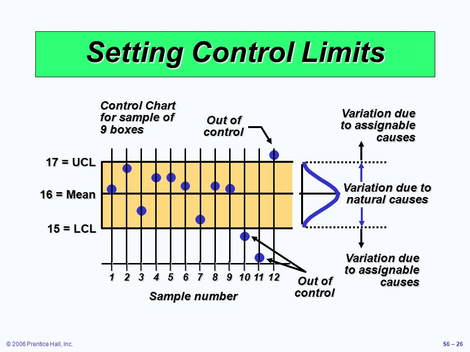 © 2006 Prentice Hall, Inc.S6 – 26 17 = UCL 15 = LCL 16 = Mean Setting Control Limits Control Chart for sample of 9 boxes Sample number |||||||||||| 123456789101112 Variation due to assignable causes Variation due to natural causes Out of control
