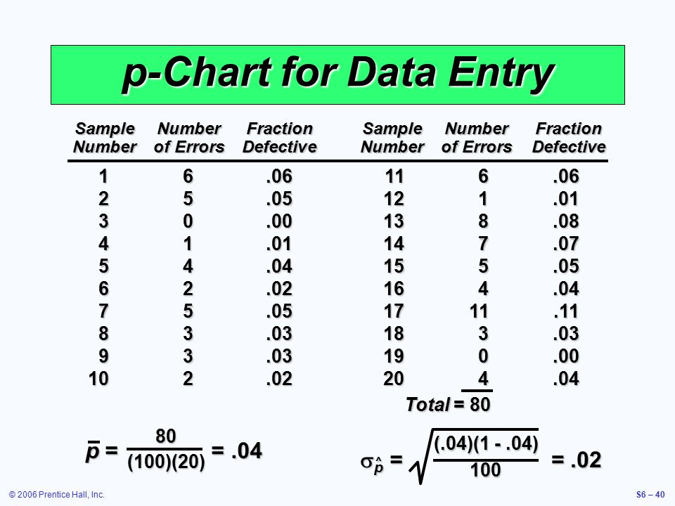 © 2006 Prentice Hall, Inc.S6 – 40 p-Chart for Data Entry SampleNumberFractionSampleNumberFraction Numberof ErrorsDefectiveNumberof ErrorsDefective 16.06116.06 25.05121.01 30.00138.08 41.01147.07 54.04155.05 62.02164.04 75.051711.11 83.03183.03 93.03190.00 102.02204.04 Total = 80 (.04)(1 -.04) 100  p = =.02 ^ p = =.04 80(100)(20)