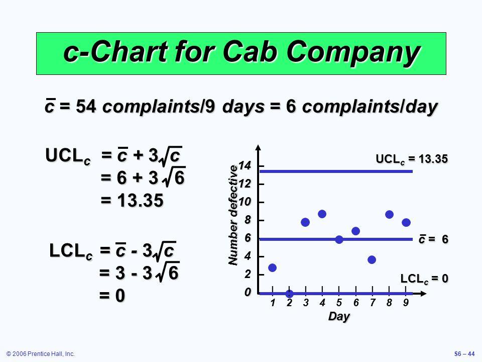 © 2006 Prentice Hall, Inc.S6 – 44 c-Chart for Cab Company c = 54 complaints/9 days = 6 complaints/day |1|1 |2|2 |3|3 |4|4 |5|5 |6|6 |7|7 |8|8 |9|9 Day Number defective 14 14 – 12 12 – 10 10 – 8 8 – 6 6 – 4 – 2 – 0 0 – UCL c = c + 3 c = 6 + 3 6 = 13.35 LCL c = c - 3 c = 3 - 3 6 = 0 UCL c = 13.35 LCL c = 0 c = 6