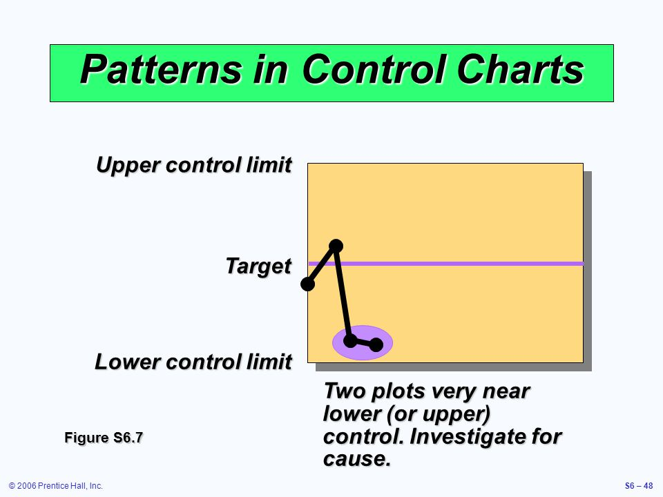 © 2006 Prentice Hall, Inc.S6 – 48 Upper control limit Target Lower control limit Patterns in Control Charts Two plots very near lower (or upper) control.