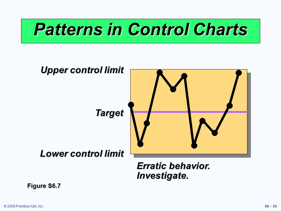 © 2006 Prentice Hall, Inc.S6 – 50 Upper control limit Target Lower control limit Patterns in Control Charts Erratic behavior. Investigate. Figure S6.7