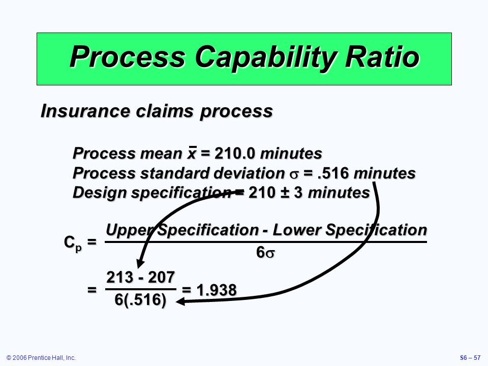 © 2006 Prentice Hall, Inc.S6 – 57 Process Capability Ratio Cp =Cp =Cp =Cp = Upper Specification - Lower Specification 6  Insurance claims process Pro