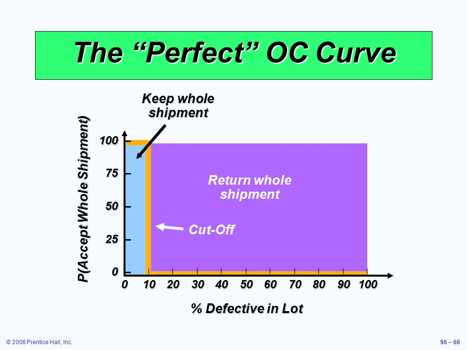 © 2006 Prentice Hall, Inc.S6 – 66 Return whole shipment The Perfect OC Curve % Defective in Lot P(Accept Whole Shipment) 100 100 – 75 75 – 50 50 – 25 25 – 0 0 – ||||||||||| 0102030405060708090100 Cut-Off Keep whole shipment