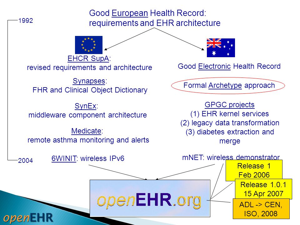 Good European Health Record: requirements and EHR architecture 1992 2004 Synapses: FHR and Clinical Object Dictionary SynEx: middleware component arch