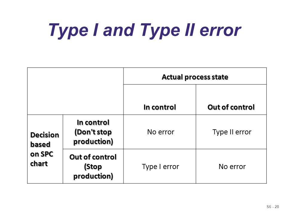 S6 - 28 Type I and Type II error Actual process state In control Out of control Decision based on SPC chart In control (Don t stop production) No error Type II error Out of control (Stop production) Type I error No error