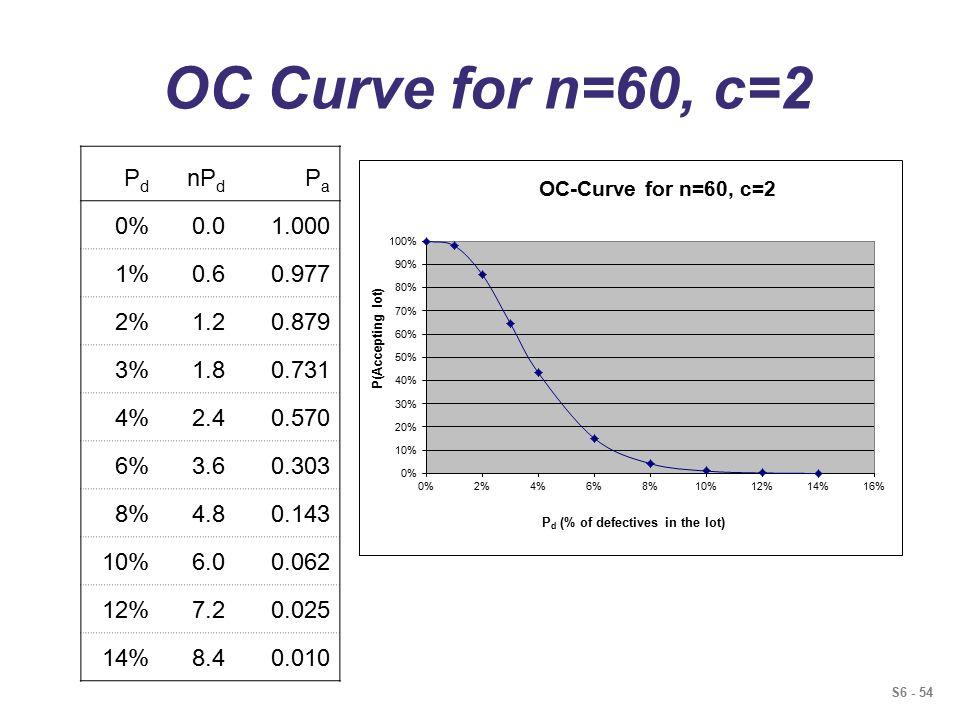 S6 - 54 OC Curve for n=60, c=2 PdPd nP d PaPa 0%0.01.000 1%0.60.977 2%1.20.879 3%1.80.731 4%2.40.570 6%3.60.303 8%4.80.143 10%6.00.062 12%7.20.025 14%8.40.010