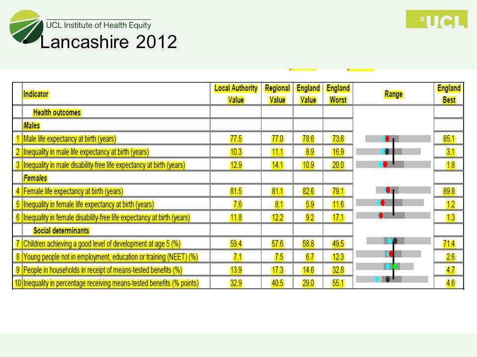 Lancashire 2012