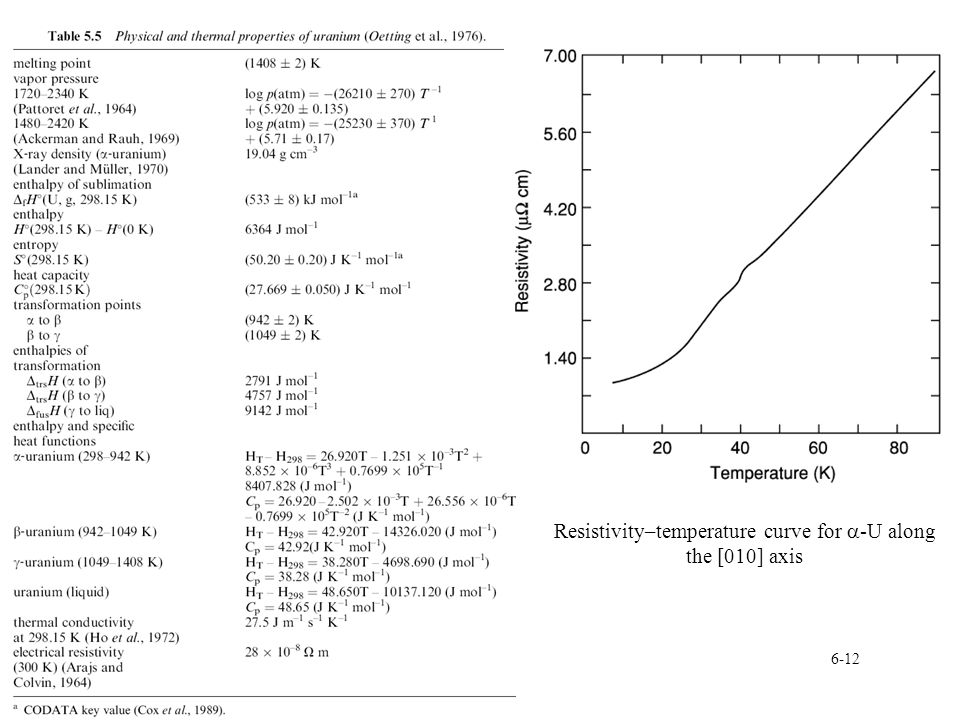 6-12 Resistivity–temperature curve for  -U along the [010] axis