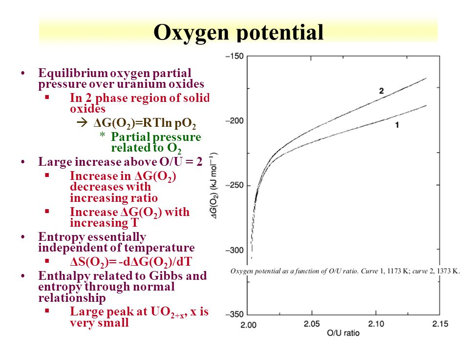 6-26 Oxygen potential Equilibrium oxygen partial pressure over uranium oxides §In 2 phase region of solid oxides àΔG(O 2 )=RTln pO 2 *Partial pressure