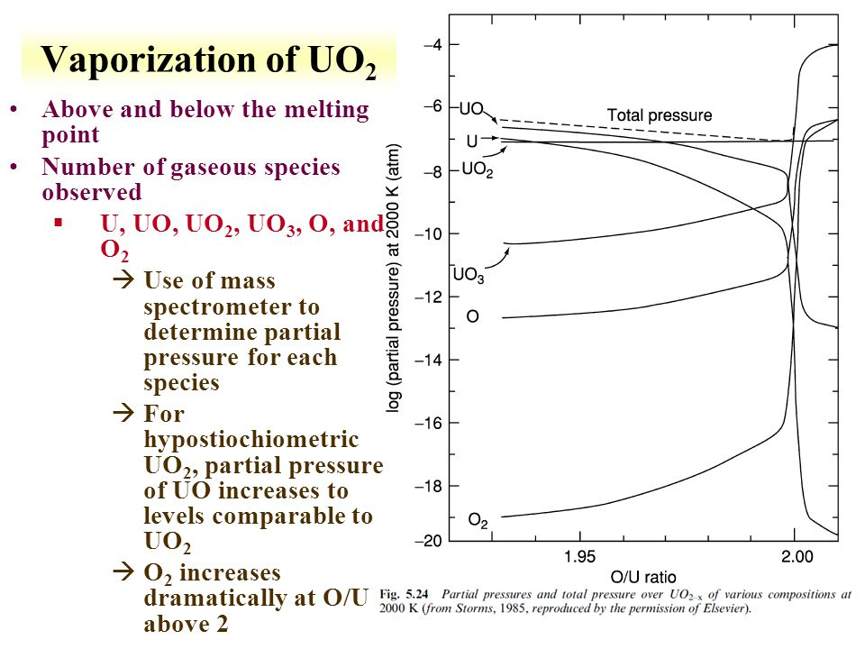 6-28 Vaporization of UO 2 Above and below the melting point Number of gaseous species observed §U, UO, UO 2, UO 3, O, and O 2 àUse of mass spectromete
