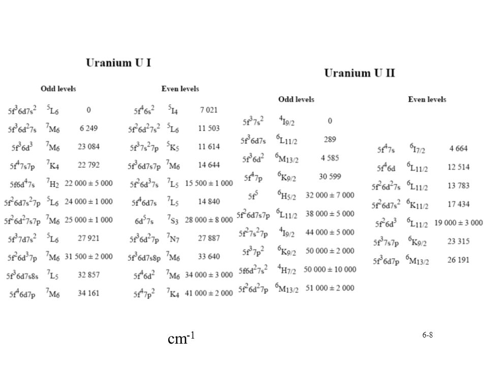 6-29 Uranium-oxides: Oxygen diffusion Vacancy based diffusion in hypostoichiometric UO 2 §Based on diffusion into vacancy, vacancy concentration, migration enthalpy of vacancy àEnthalpy 52 kJ mol -1 For stiochiometric UO 2 diffusion temperature dependent §Thermal oxygen vacancies at lower T §Interstitial oxygen at higher T àEqual around 1400 ºC For UO 2+x diffusion dominated by interstitial oxygen §Migration enthalpy 96 kJ mol -1
