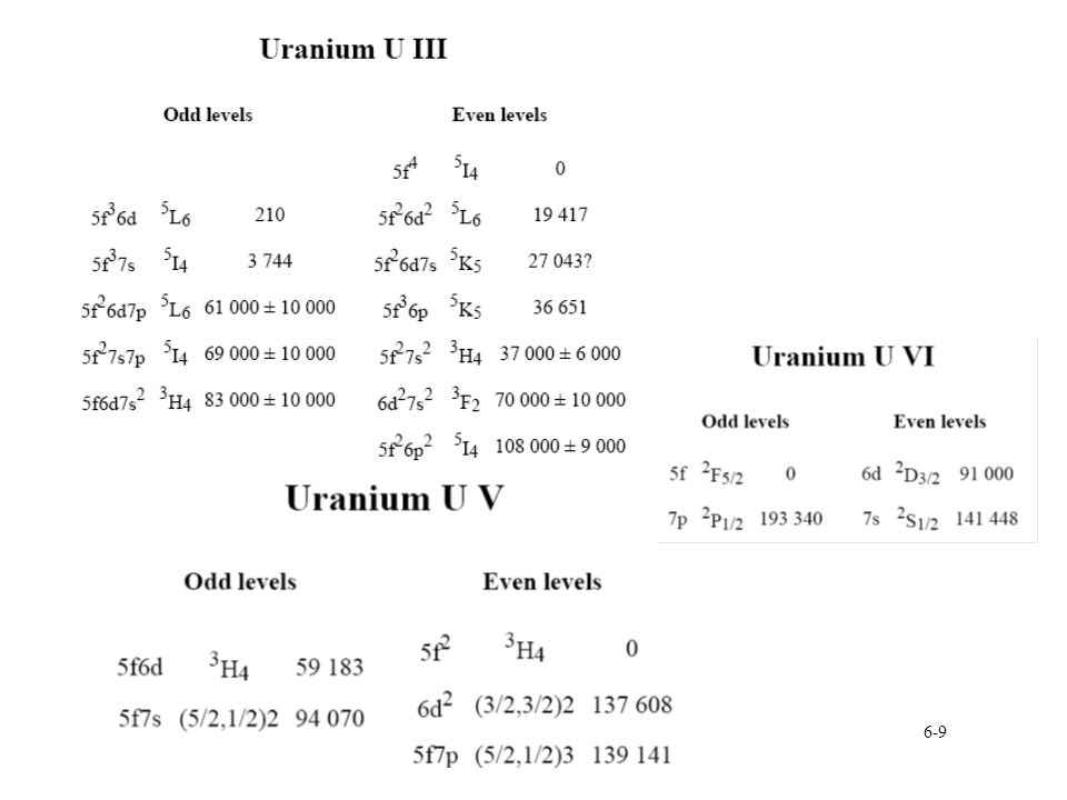 6-60 Tetravalent uranium halides UF 4 stable upon exposure to air §Lattice energy responsible for enhanced stability over other tetravalent halides All expect UF 4 soluble in polar solvents §U 4+ can be stabilized in solution Different structures for solids §UF 4 : square antiprism §UCl 4 : dodecahedron §UBr 4 : pentagonal bipyramid Ground State electronic configuration 5f 2 ( 3 H 4 ) §Compounds have 5f 2  5f 2 transitions §f-d transitions begin 40000 -50000 cm -1 (UV-region) àHigher energies than U 3+ Absorption data collected at low temperature for transition assignment Evidence of 5f 1 7p 1 for Cs 2 UBr 6 Over 60 5f 2  5f 2 transitions identified §U 4+ doped in BaY 2 Cl 7 àAbsorption, excitation, luminescence spectra àCrystal field strength for U 4+ dominated by symmetry of central ion rather than ligand *Lower symmetry results in lower crystal field U 4+ has strong anti-stokes emission