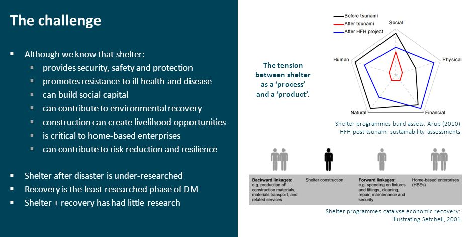 The challenge  Although we know that shelter:  provides security, safety and protection  promotes resistance to ill health and disease  can build social capital  can contribute to environmental recovery  construction can create livelihood opportunities  is critical to home-based enterprises  can contribute to risk reduction and resilience  Shelter after disaster is under-researched  Recovery is the least researched phase of DM  Shelter + recovery has had little research The tension between shelter as a 'process' and a 'product'.