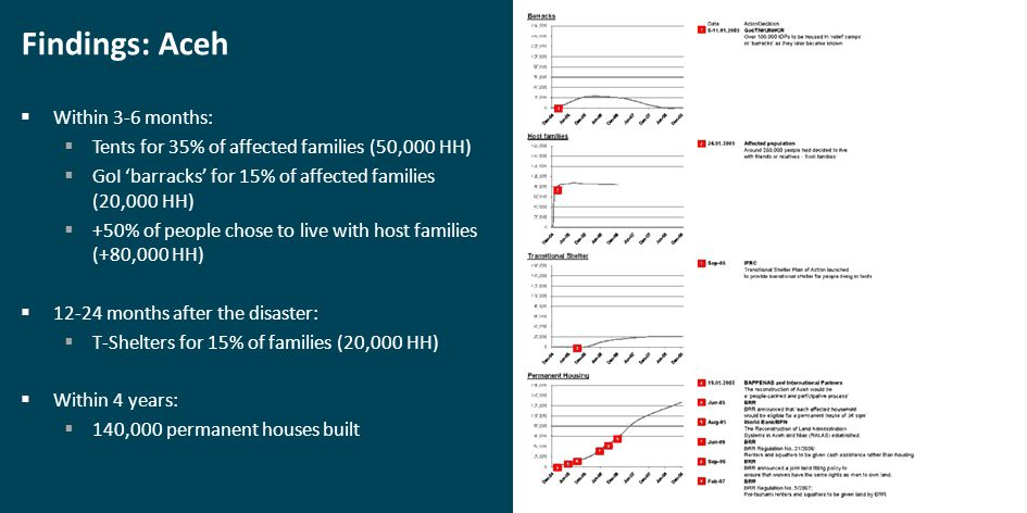 Findings: Aceh  Within 3-6 months:  Tents for 35% of affected families (50,000 HH)  GoI 'barracks' for 15% of affected families (20,000 HH)  +50% of people chose to live with host families (+80,000 HH)  12-24 months after the disaster:  T-Shelters for 15% of families (20,000 HH)  Within 4 years:  140,000 permanent houses built
