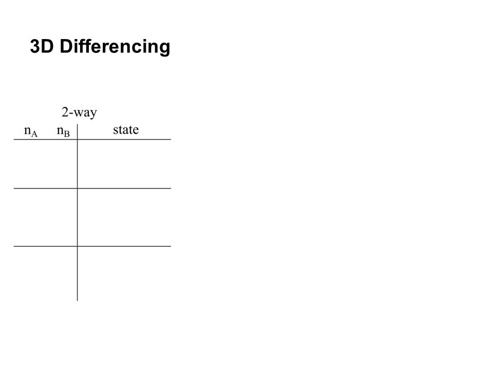 3D Differencing