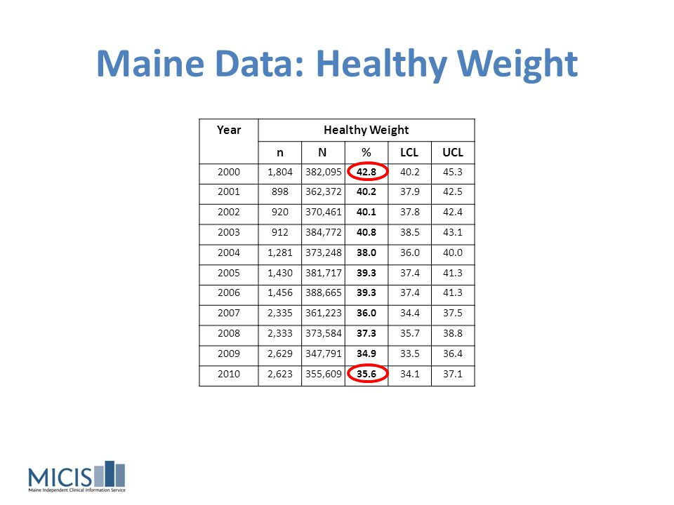 Maine Data: Overweight YearOverweight nN%LCLUCL 20001,607329,97036.934.539.4 2001888359,86540.037.742.2 2002838357,62238.736.541.0 2003848366,89738.936.641.2 20041,293374,98738.236.240.2 20051,368365,24537.635.739.5 20061,391367,60837.235.339.1 20072,482385,29738.436.839.9 20082,396365,69636.535.038.0 20092,924381,12938.336.839.8 20102,902366,91936.735.338.1