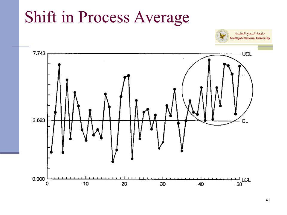 Shift in Process Average 41