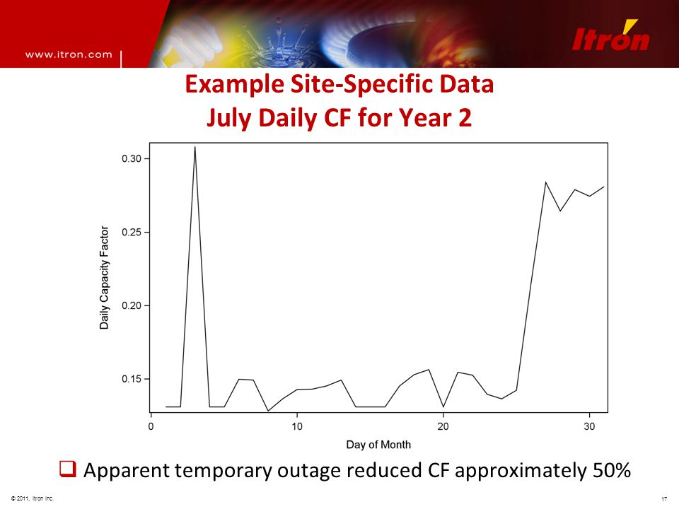 © 2011, Itron Inc. 17 Example Site-Specific Data July Daily CF for Year 2  Apparent temporary outage reduced CF approximately 50%