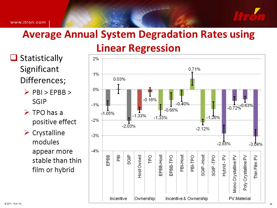 © 2011, Itron Inc. 28 Average Annual System Degradation Rates using Linear Regression  Statistically Significant Differences;  PBI > EPBB > SGIP  T