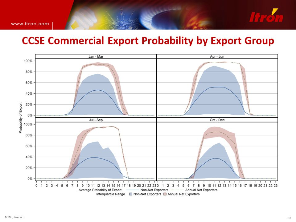 © 2011, Itron Inc. 44 CCSE Commercial Export Probability by Export Group