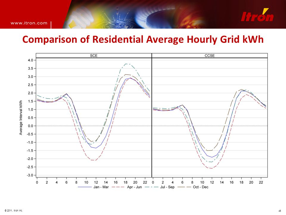 © 2011, Itron Inc. 45 Comparison of Residential Average Hourly Grid kWh