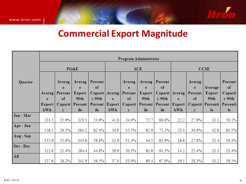 © 2011, Itron Inc. 49 Commercial Export Magnitude Quarter Program Administrator PG&ESCECCSE Averag e Export kWh Averag e Percent of Capacit y Averag e