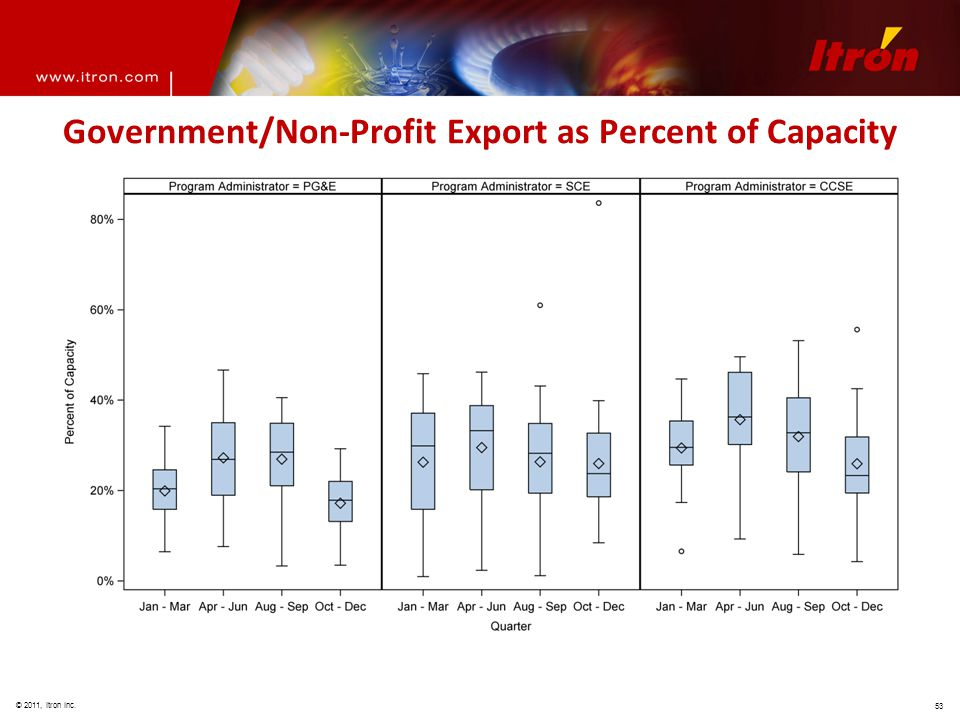 © 2011, Itron Inc. 53 Government/Non-Profit Export as Percent of Capacity