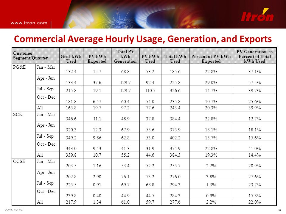© 2011, Itron Inc. 56 Commercial Average Hourly Usage, Generation, and Exports Customer Segment/Quarter Grid kWh Used PV kWh Exported Total PV kWh Gen