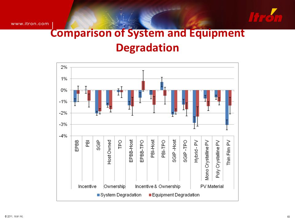 © 2011, Itron Inc. 63 Comparison of System and Equipment Degradation